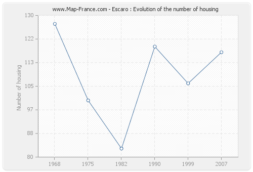 Escaro : Evolution of the number of housing