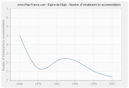 Espira-de-l'Agly : Number of inhabitants by accommodation