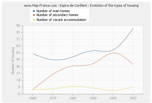 Espira-de-Conflent : Evolution of the types of housing