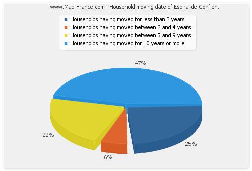 Household moving date of Espira-de-Conflent