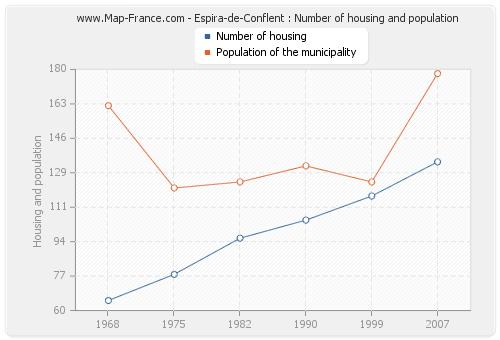 Espira-de-Conflent : Number of housing and population