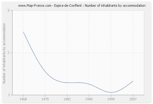 Espira-de-Conflent : Number of inhabitants by accommodation