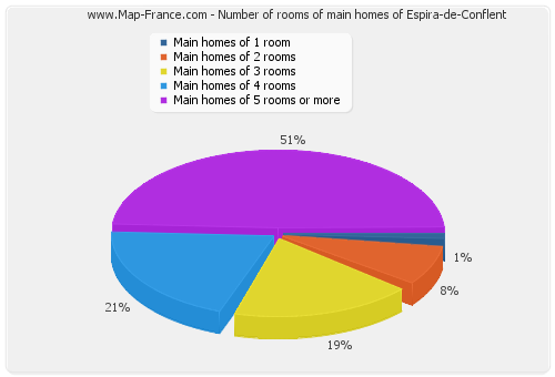 Number of rooms of main homes of Espira-de-Conflent