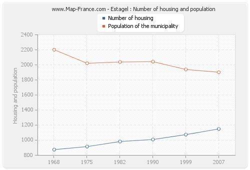 Estagel : Number of housing and population