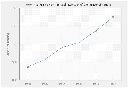 Estagel : Evolution of the number of housing