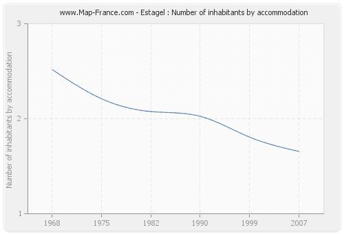 Estagel : Number of inhabitants by accommodation