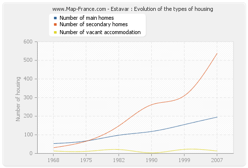Estavar : Evolution of the types of housing