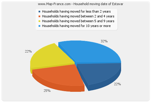 Household moving date of Estavar