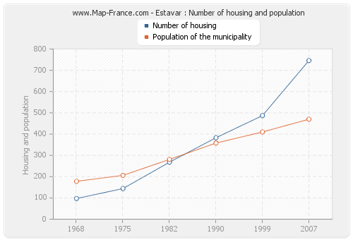 Estavar : Number of housing and population