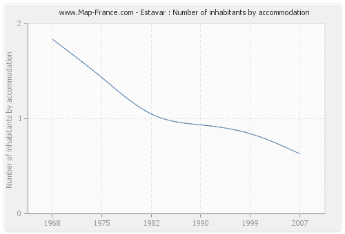 Estavar : Number of inhabitants by accommodation