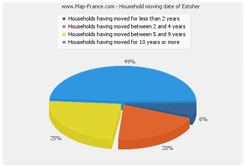 Household moving date of Estoher