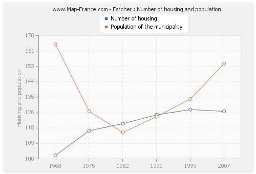 Estoher : Number of housing and population