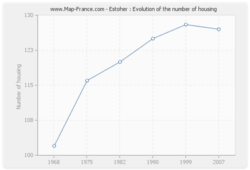Estoher : Evolution of the number of housing