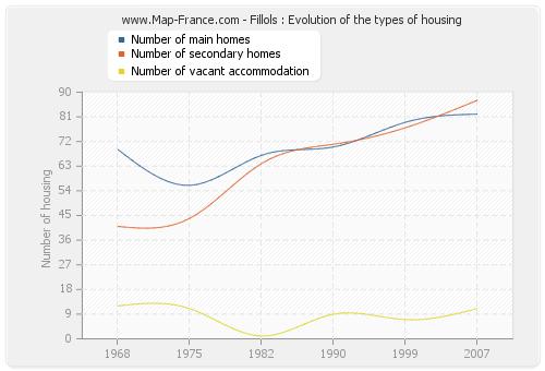 Fillols : Evolution of the types of housing