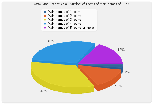 Number of rooms of main homes of Fillols