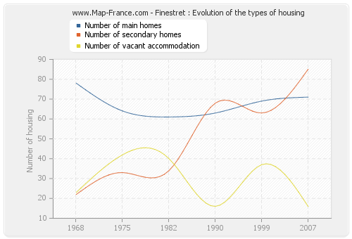 Finestret : Evolution of the types of housing