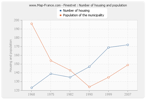 Finestret : Number of housing and population