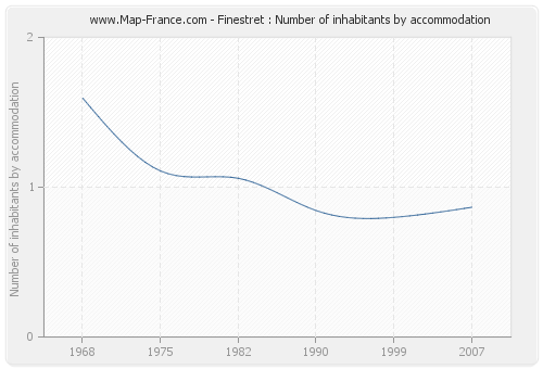 Finestret : Number of inhabitants by accommodation