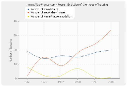 Fosse : Evolution of the types of housing