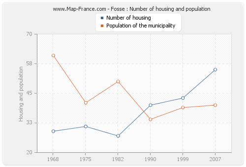 Fosse : Number of housing and population