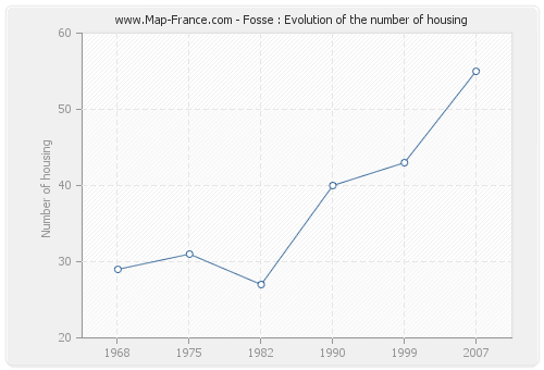 Fosse : Evolution of the number of housing