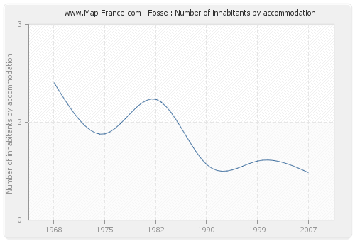 Fosse : Number of inhabitants by accommodation
