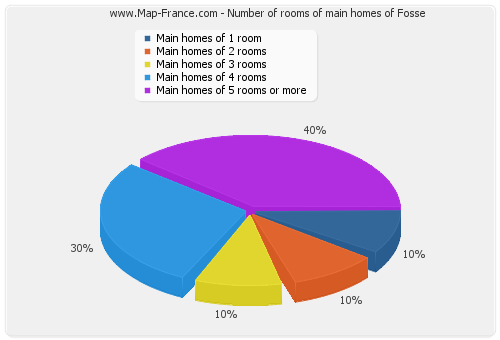 Number of rooms of main homes of Fosse