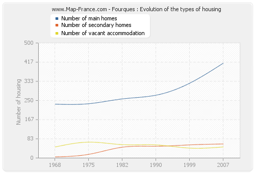 Fourques : Evolution of the types of housing