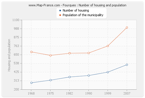 Fourques : Number of housing and population