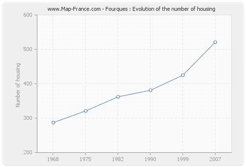 Fourques : Evolution of the number of housing