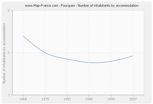 Fourques : Number of inhabitants by accommodation