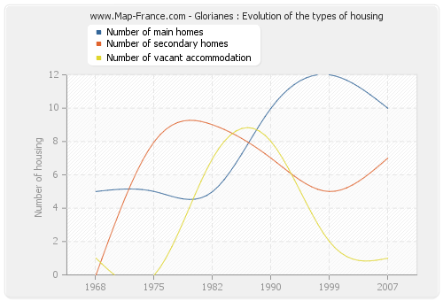 Glorianes : Evolution of the types of housing