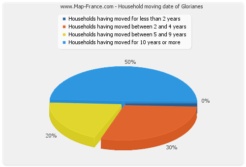 Household moving date of Glorianes