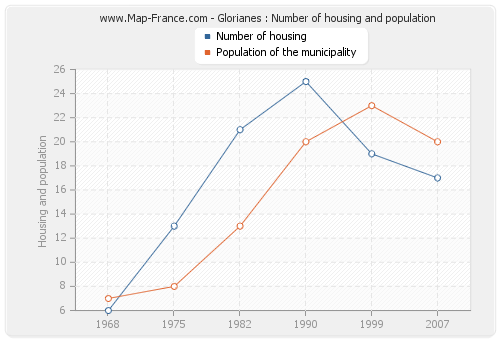 Glorianes : Number of housing and population
