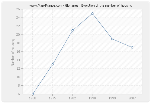 Glorianes : Evolution of the number of housing
