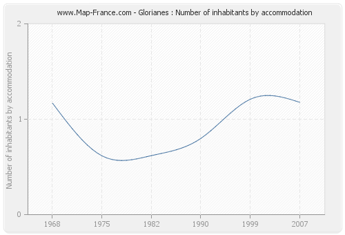 Glorianes : Number of inhabitants by accommodation