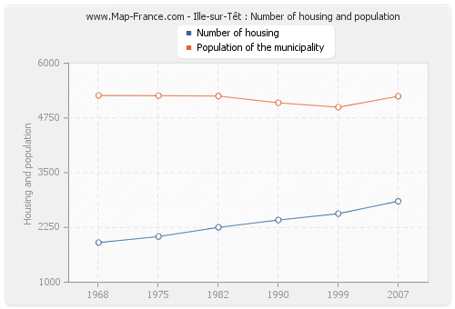 Ille-sur-Têt : Number of housing and population