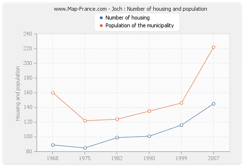 Joch : Number of housing and population