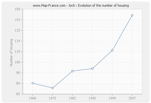 Joch : Evolution of the number of housing