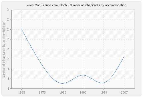 Joch : Number of inhabitants by accommodation