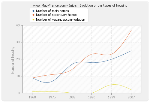 Jujols : Evolution of the types of housing