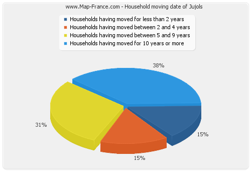 Household moving date of Jujols