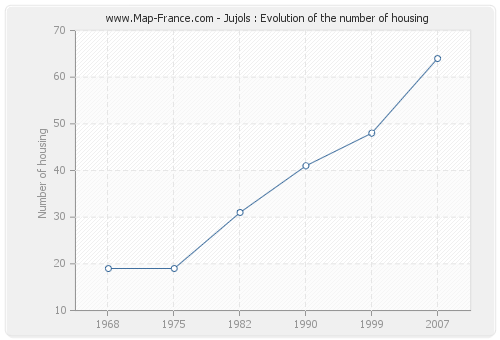 Jujols : Evolution of the number of housing