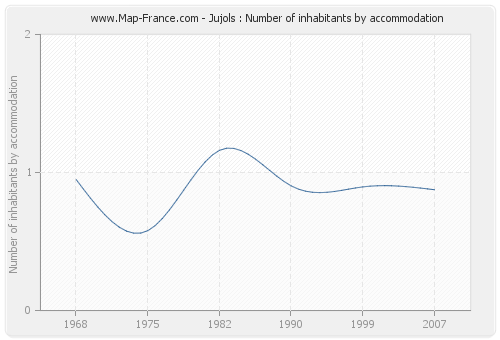 Jujols : Number of inhabitants by accommodation