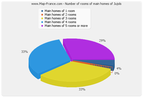 Number of rooms of main homes of Jujols