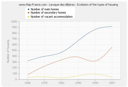 Laroque-des-Albères : Evolution of the types of housing