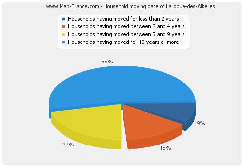 Household moving date of Laroque-des-Albères
