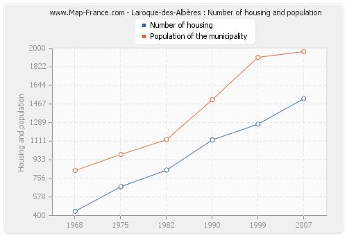 Laroque-des-Albères : Number of housing and population