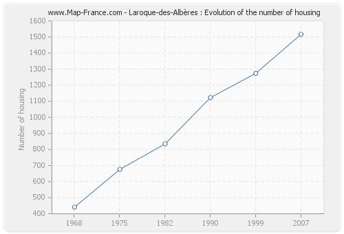 Laroque-des-Albères : Evolution of the number of housing