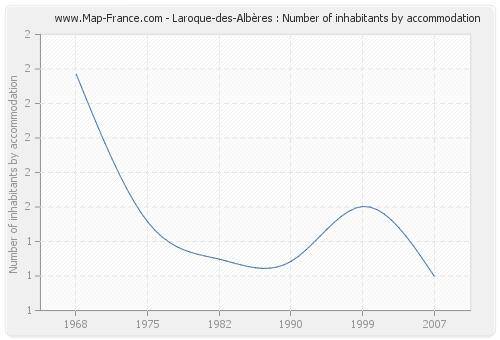 Laroque-des-Albères : Number of inhabitants by accommodation